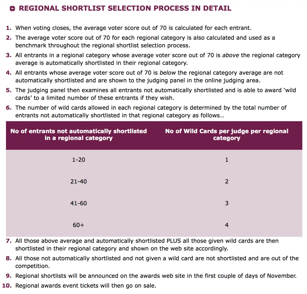 Regional shortlist process